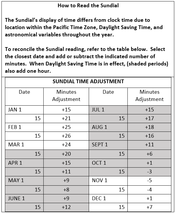 Table of information that provides the time adjustment based on the two halves of each month